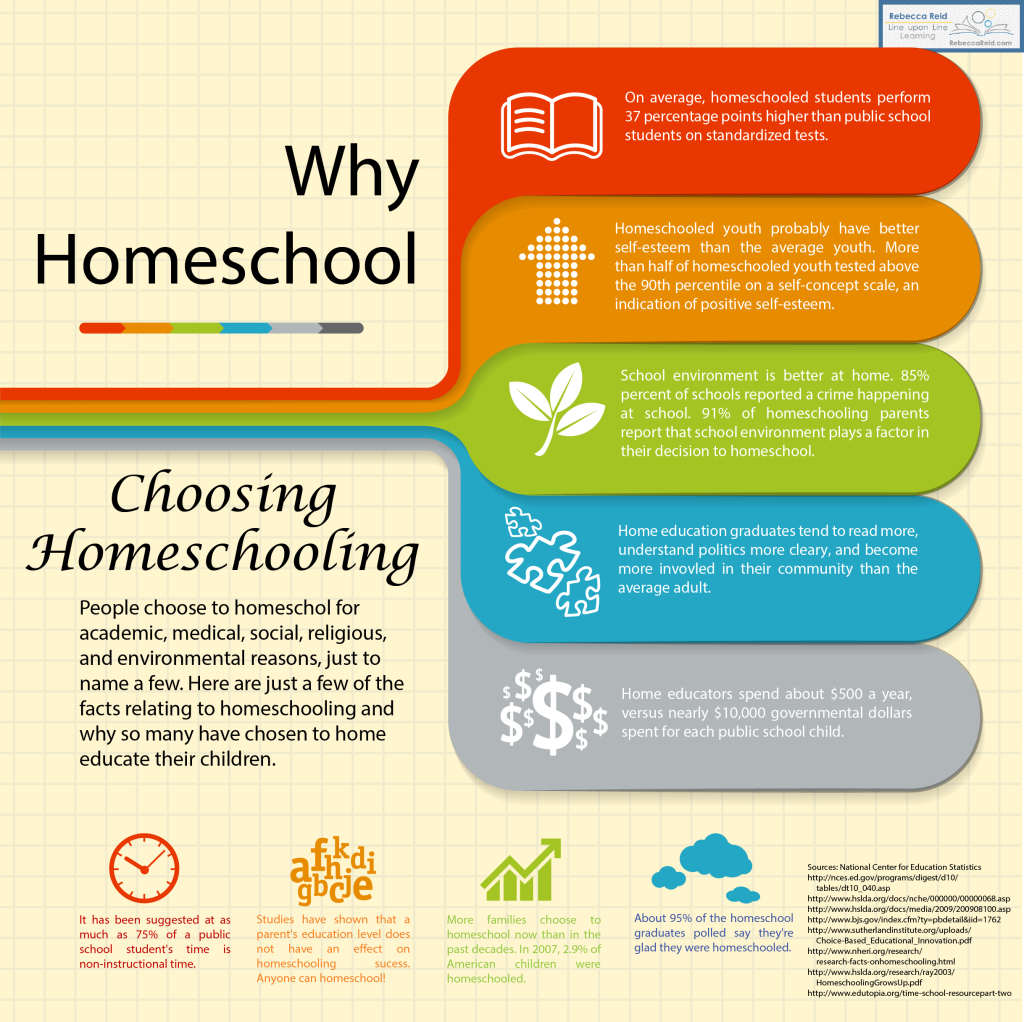 Why Homeschool, Warum Homeschooling